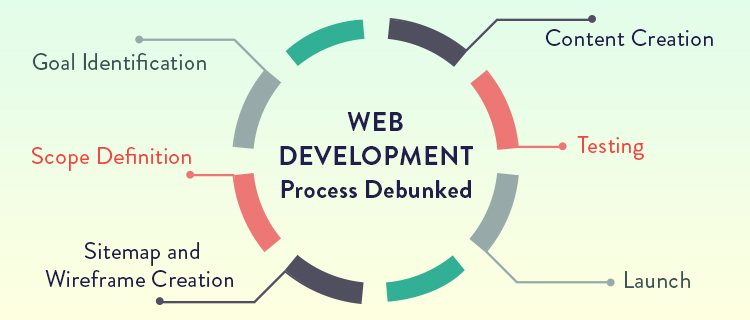 The Complete Web Development Cycle Explained In 6 Easy Steps