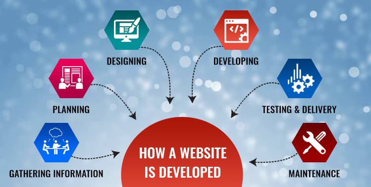 Web Development Services in Rancho Cucamonga