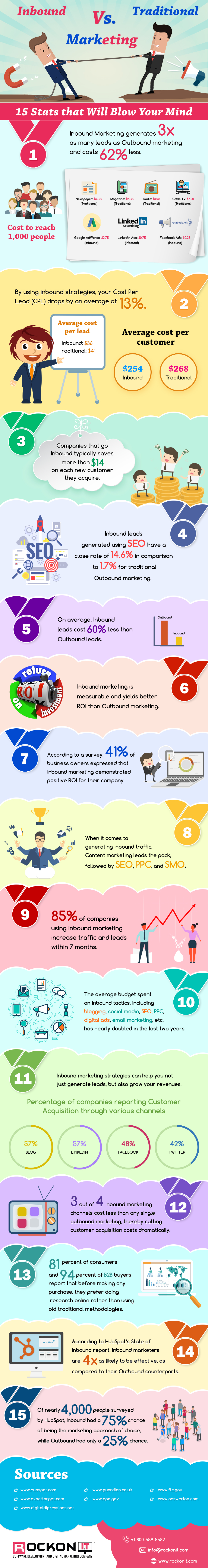 Infographic - inbound marketing vs traditional marketing